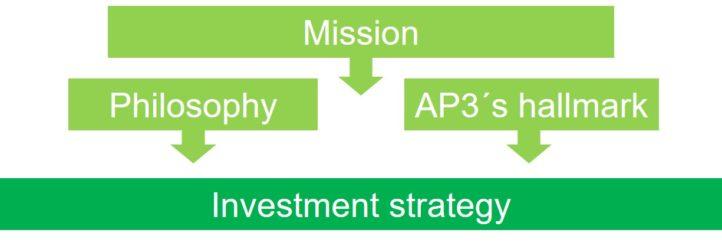 Investeringsstrategi helbild ENG