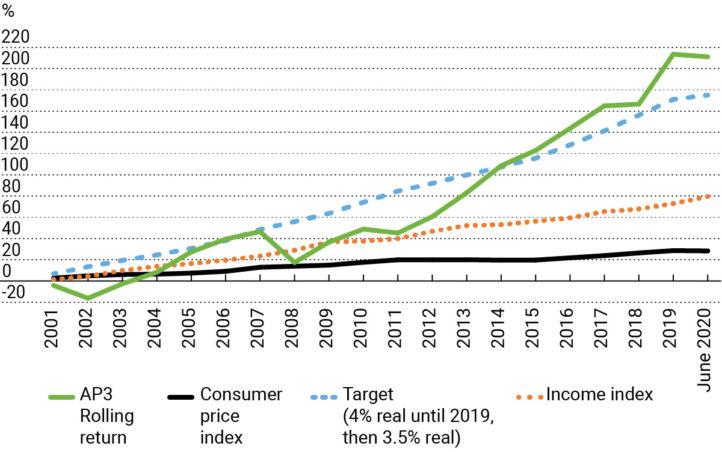 Ackumulerad procentuell utveckling av portfölj och jämförelsetal 2001- juni 2020